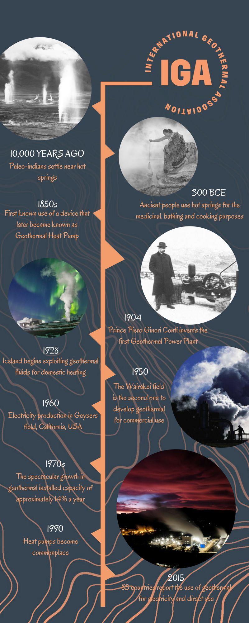 infografika - historia wykorzystania energii geotermalnej przez człowieka od 10 000 lat temu do współczesności